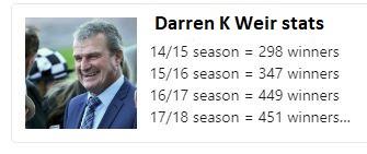 Weir Stats